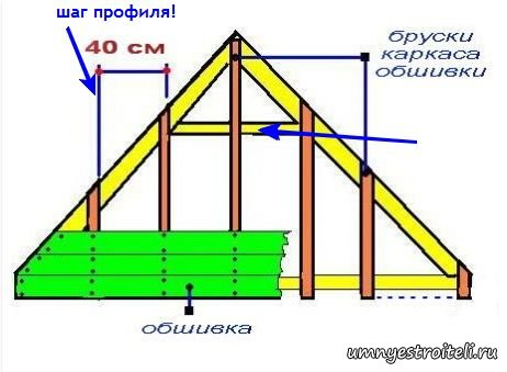 Отделка фронтонов крыши своими руками 92