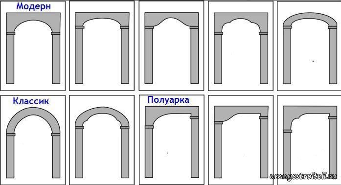 дверные арки из гипсокартона фото