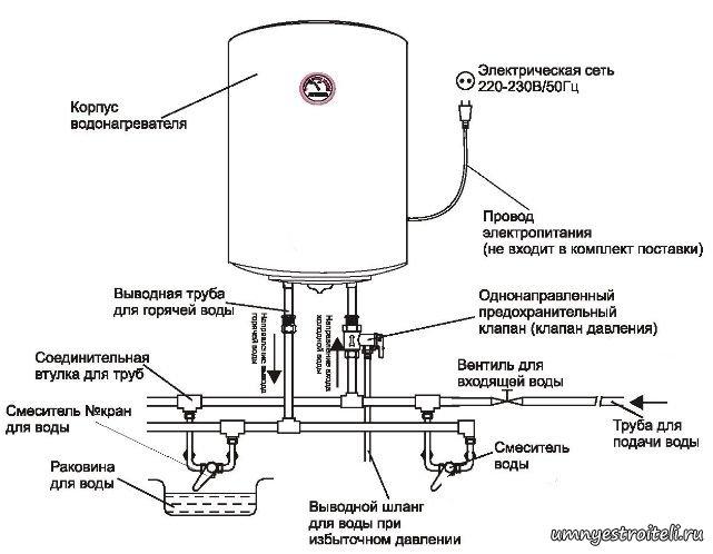 Устанавливать водонагреватель