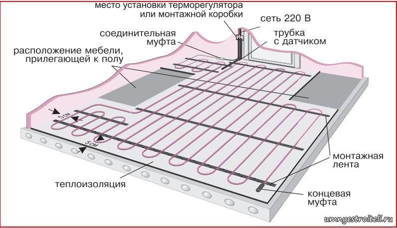Пару вариантов монтажа теплого