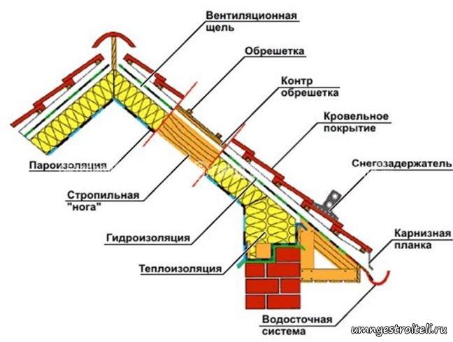 Утепленная крыша состоит из
