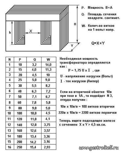 Расчет трансформатора для