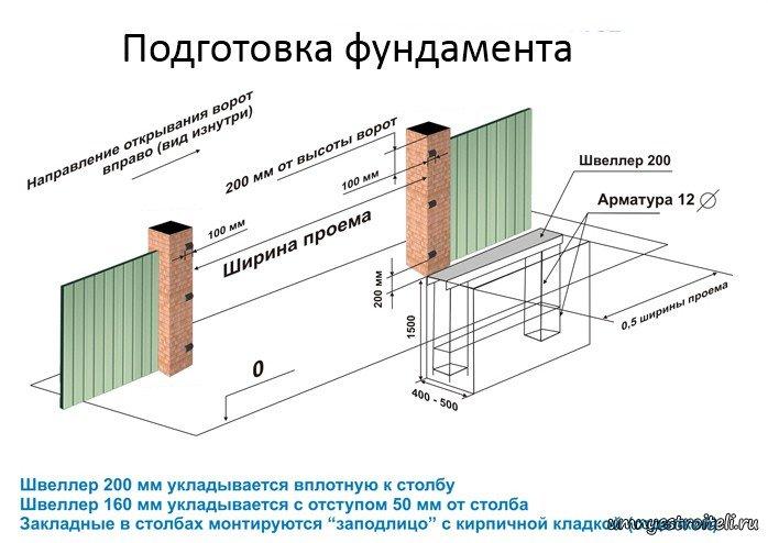 Откатные ворота чертежи pdf