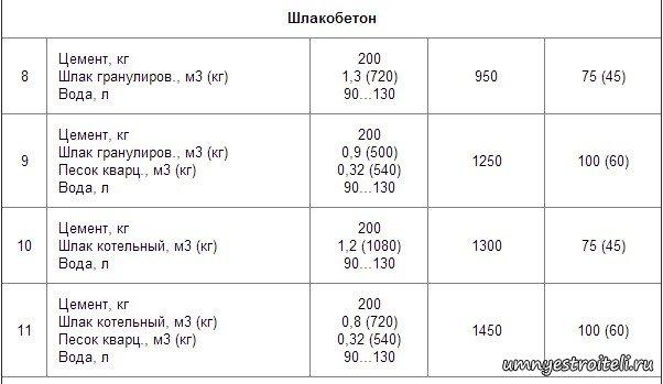 шлакобетон пропорции
