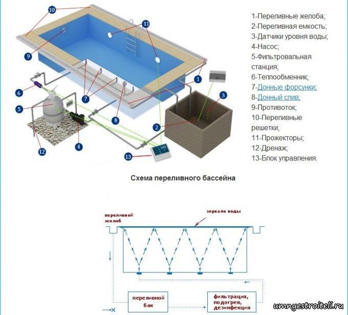 Переливной бассейн.