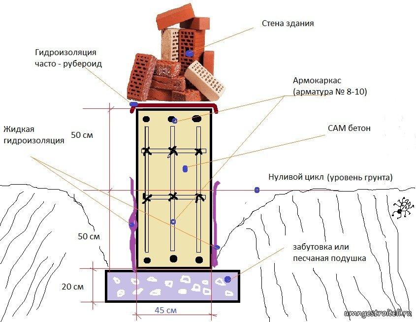 Наплавляемых кровельный ковер и материалов рулонных из полимерных