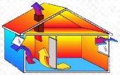 ГОСТ 30494-96 - Параметры микроклимата в помещениях.