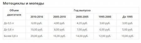 ставки налогов с 1 л.с.на автотранспорт