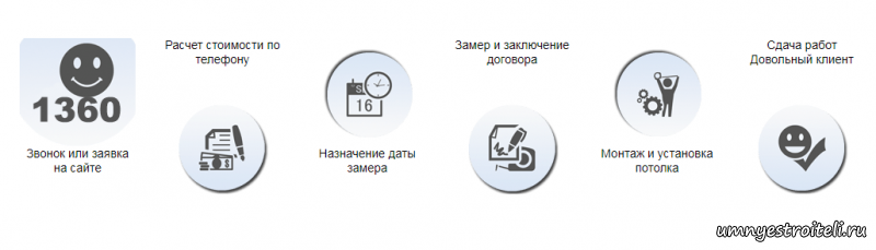 Как заказать натяжной потолок в Донецке